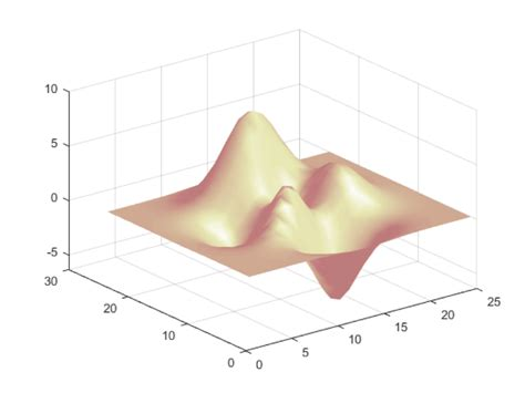 MATLAB 3D Plot How to: Surface, Mesh and More | Explore