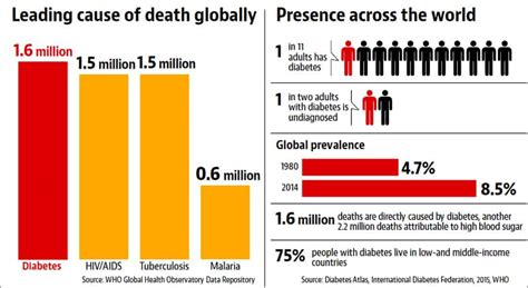 World Diabetes Day: Number of Indians with diabetes likely